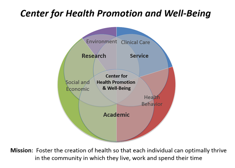 center for health promotion and well-being