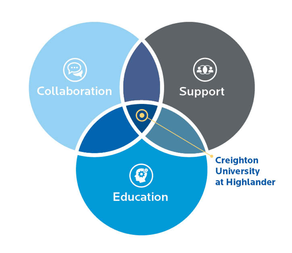Creighton Highlander is where collaboration, support and education intersect.