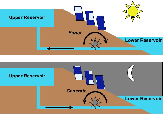 the possible ways of storing solar energy But large-scale electricity storage promises be an energy game-changer, unshackling alternative energy from the constraints of intermittence it would mean that if a wind or solar farm were the cheapest and cleanest way to generate power, it wouldn't matter when the sun shone or the wind blew.