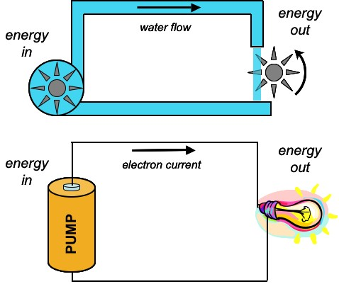 Water electricity analogy